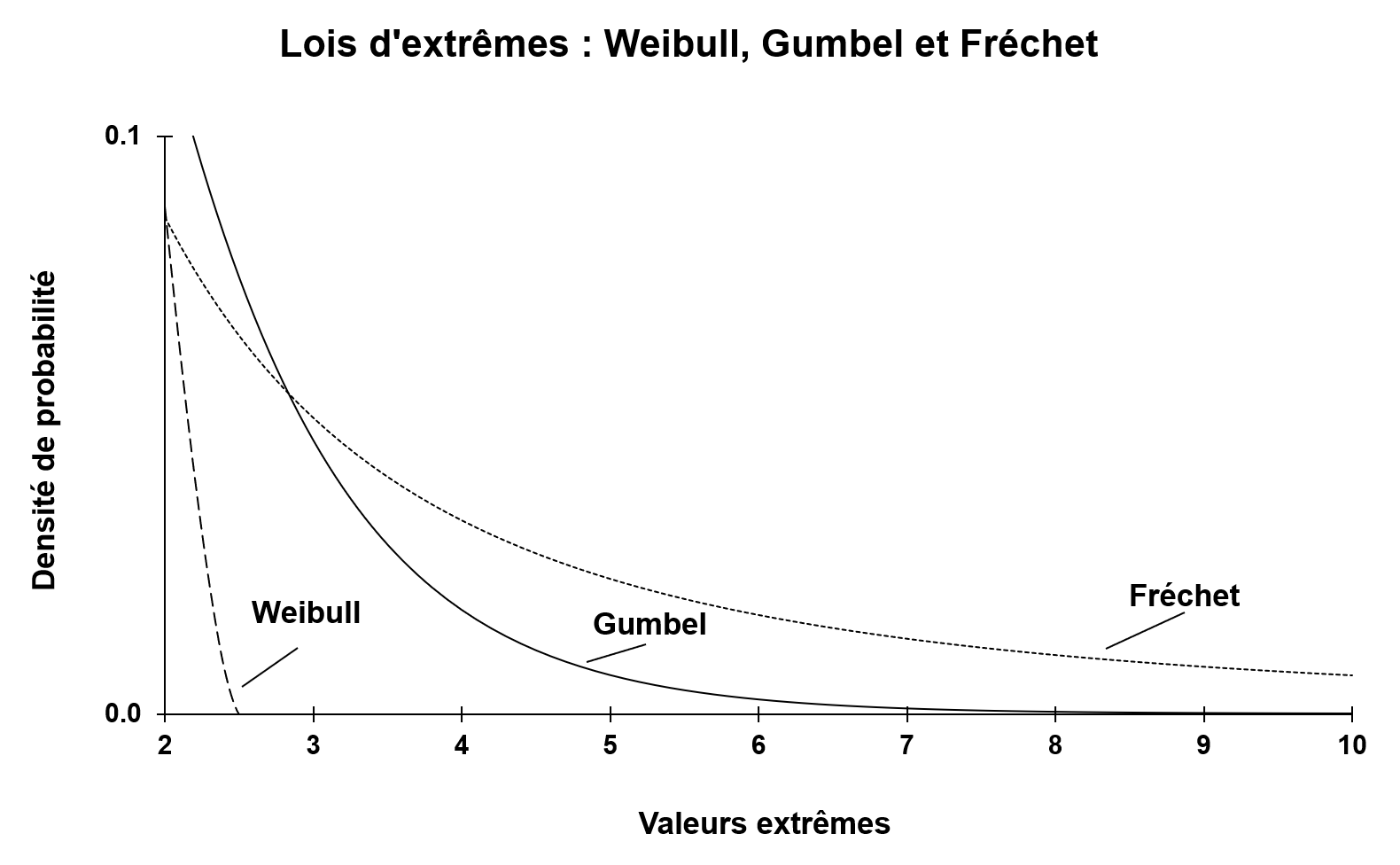 img_SimTrade_Distribution_valeurs_extremes