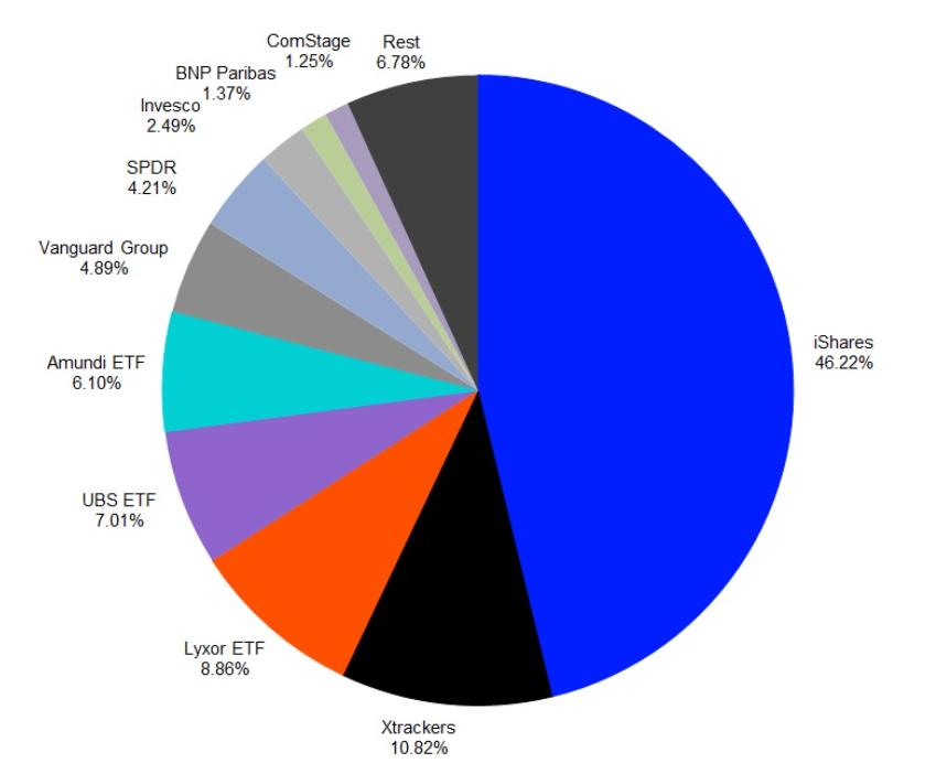 ETF market shares