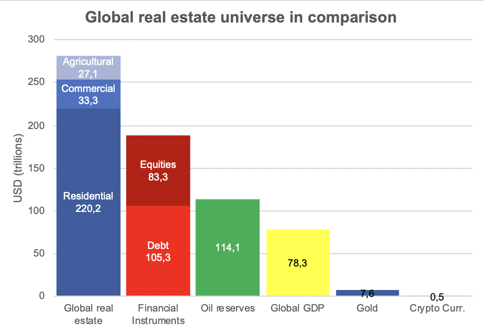 Global real estate universe in comparison