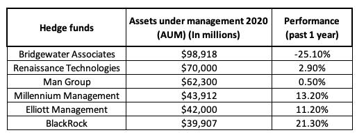 Hedge funds major
