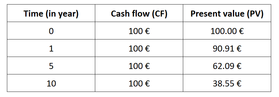 Present value of a sequence of cash flows