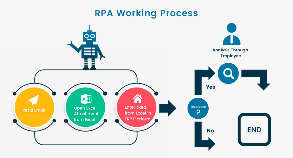 RPA Working Process