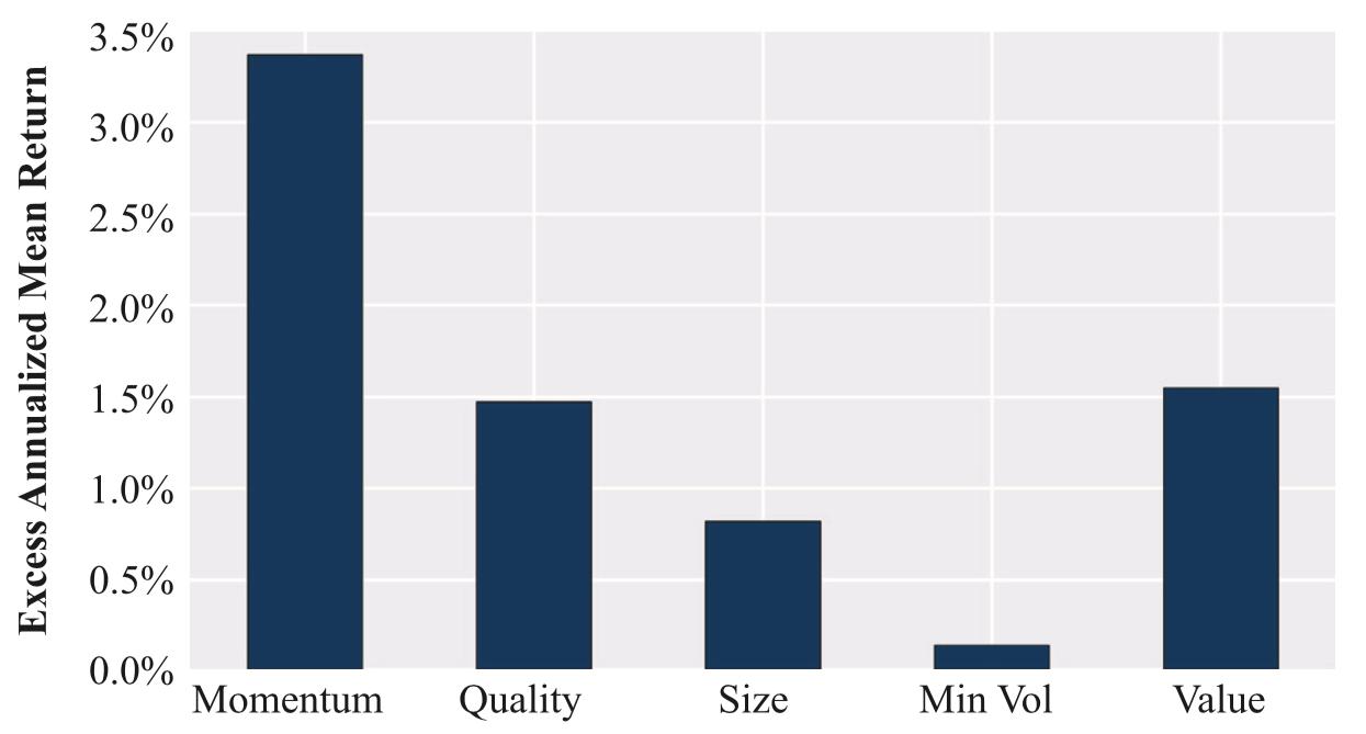 Average_excess_return_Smart_Beta_JPM_AM
