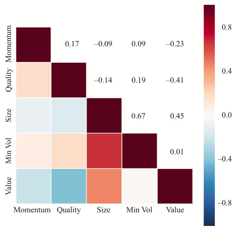 Correlation_analysis_Smart_Beta_JPM_AM