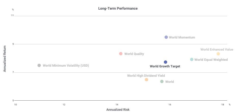 Growth_factor_riskreturn