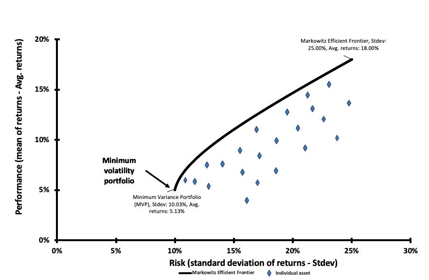 Minimum volatility and Markowitz Efficient Frontier
