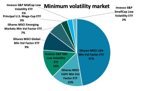 Minimum Volatility factor ETF market