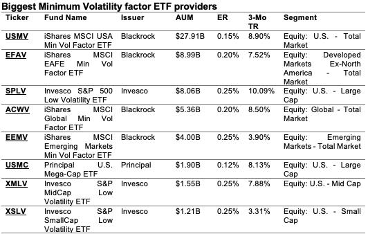 Minimum Volatility factor ETF market actors