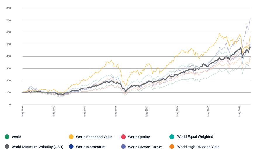Minimum_volatility_performance