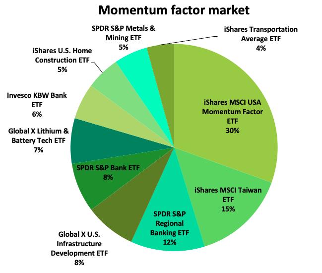 Momentum_factor_marketshare