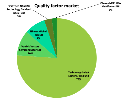 Quality_factor_marketshare
