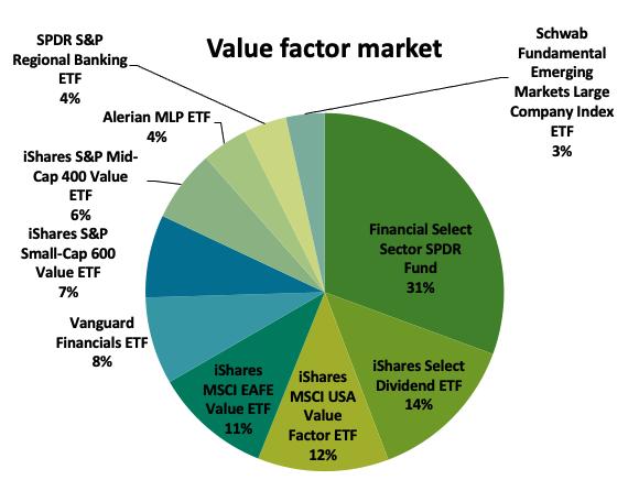 Value factor ETF marke.