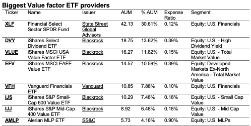 Ranking of the biggest Value ETF providers.