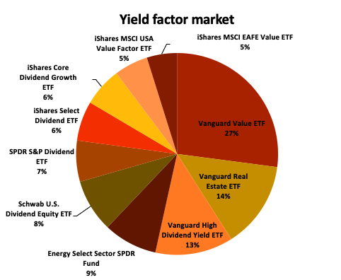 Yield_factor_marketshare