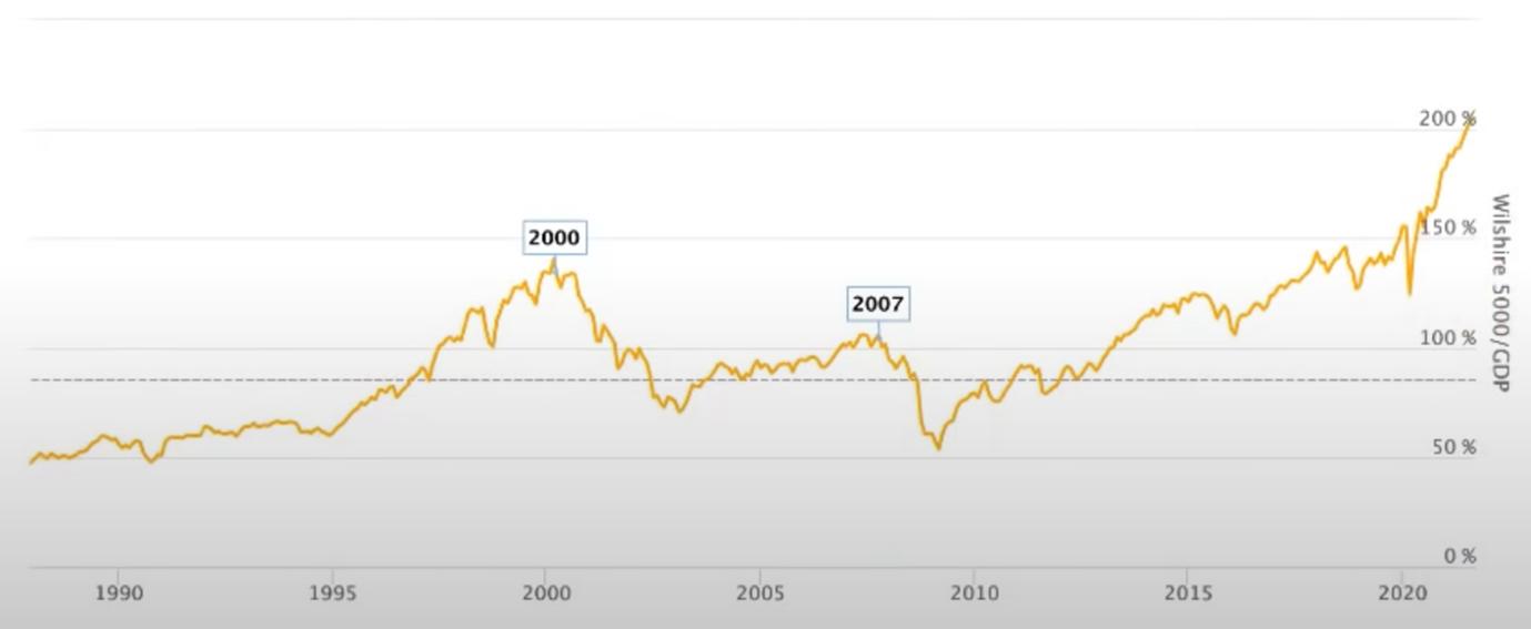 History Warren Buffet Indicator