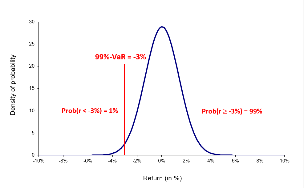 VaR computed with the normal distribution